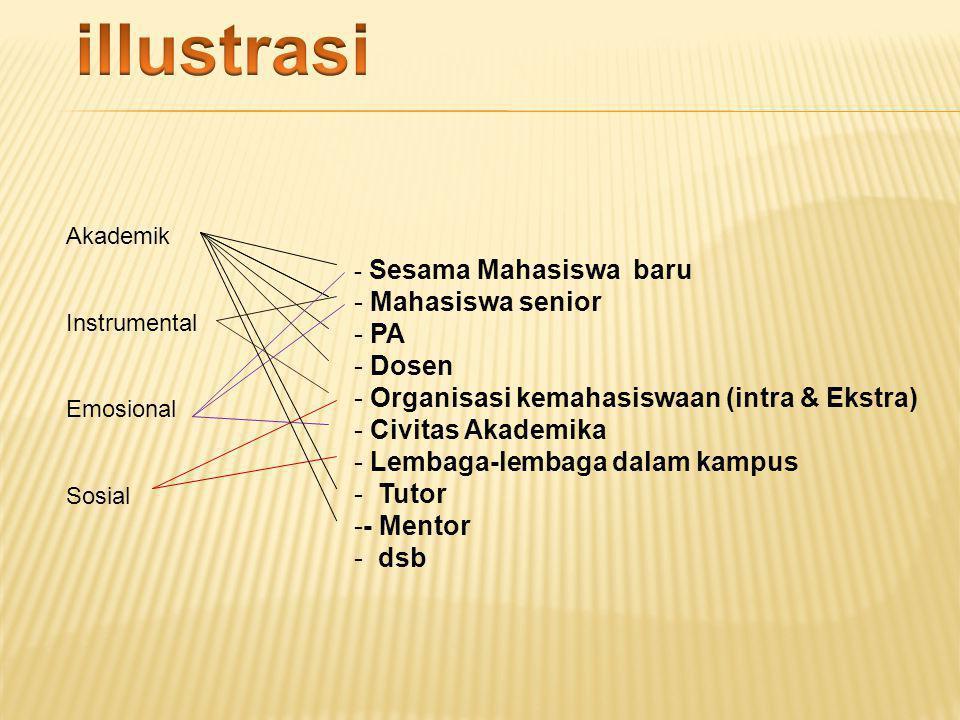 - Sesama Mahasiswa baru - Mahasiswa senior - PA - Dosen - Organisasi kemahasiswaan (intra & Ekstra) - Civitas Akademika - Lembaga-lembaga dalam kampus
