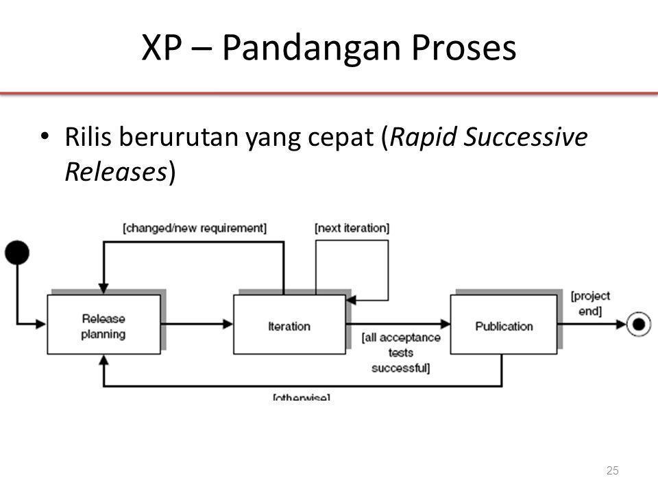 XP – Pandangan Proses • Rilis berurutan yang cepat (Rapid Successive Releases) 25