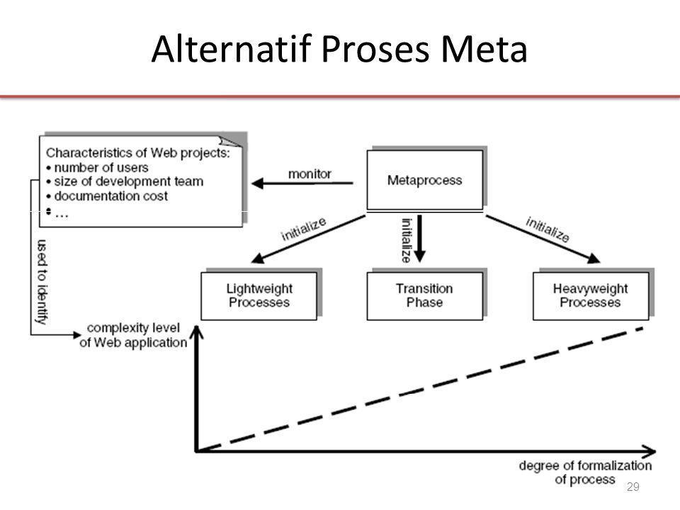 Alternatif Proses Meta 29