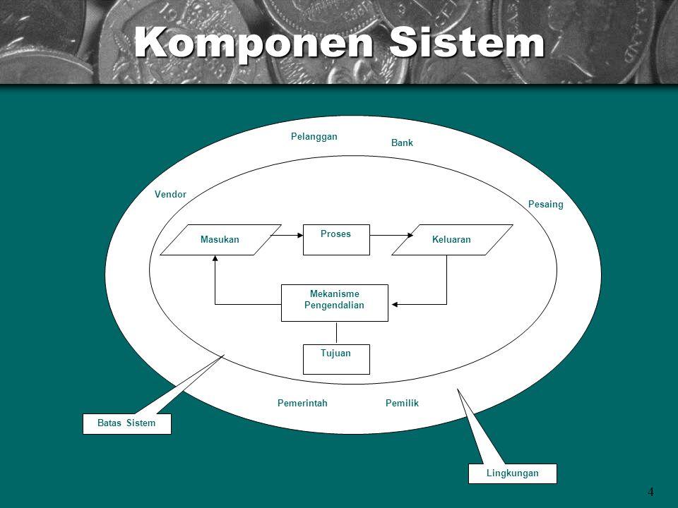 4 Komponen Sistem Proses MasukanKeluaran Mekanisme Pengendalian Tujuan Pelanggan Bank Vendor Pesaing PemilikPemerintah Batas Sistem Lingkungan