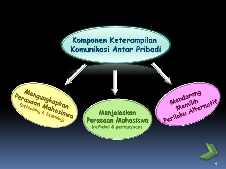 9 Mengungkapkan Perasaan Mahasiswa (attending & listening) Menjelaskan Perasaan Mahasiswa (refleksi & pertanyaan) MendorongMemilih Perilaku Alternatif