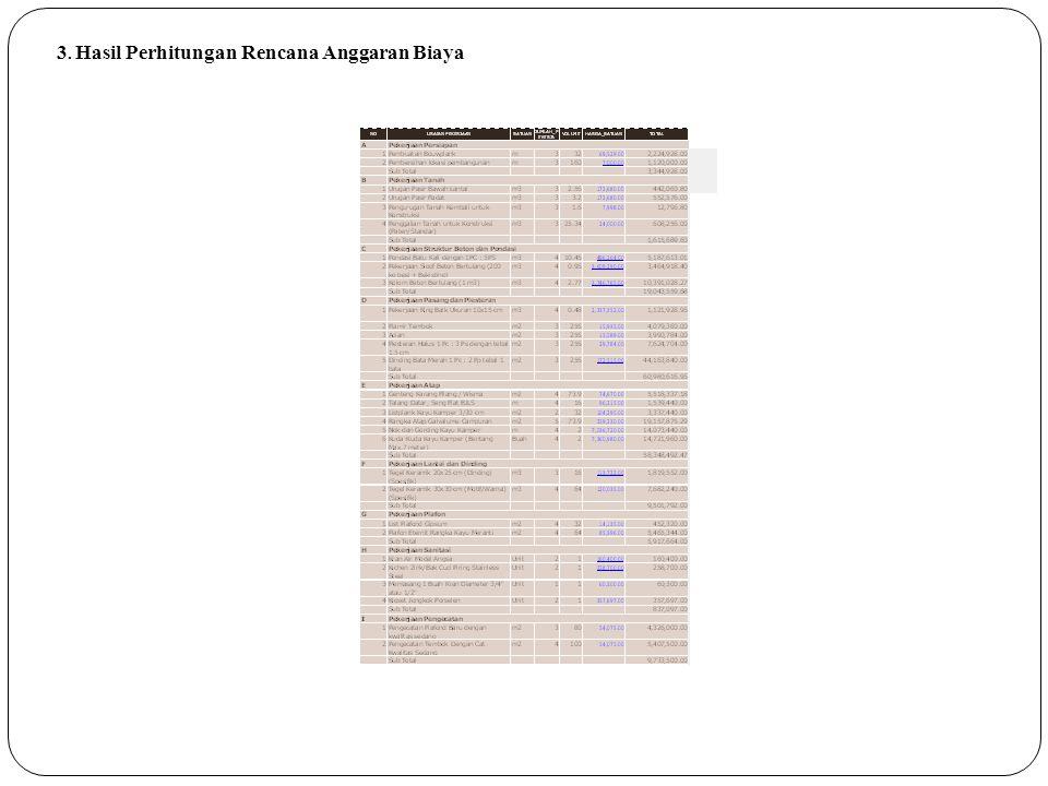 3. Hasil Perhitungan Rencana Anggaran Biaya