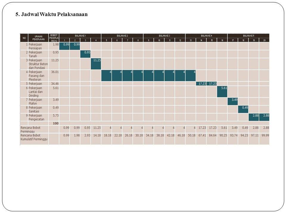 5. Jadwal Waktu Pelaksanaan Gambar 10 Tampilan Halaman Penjadwalan