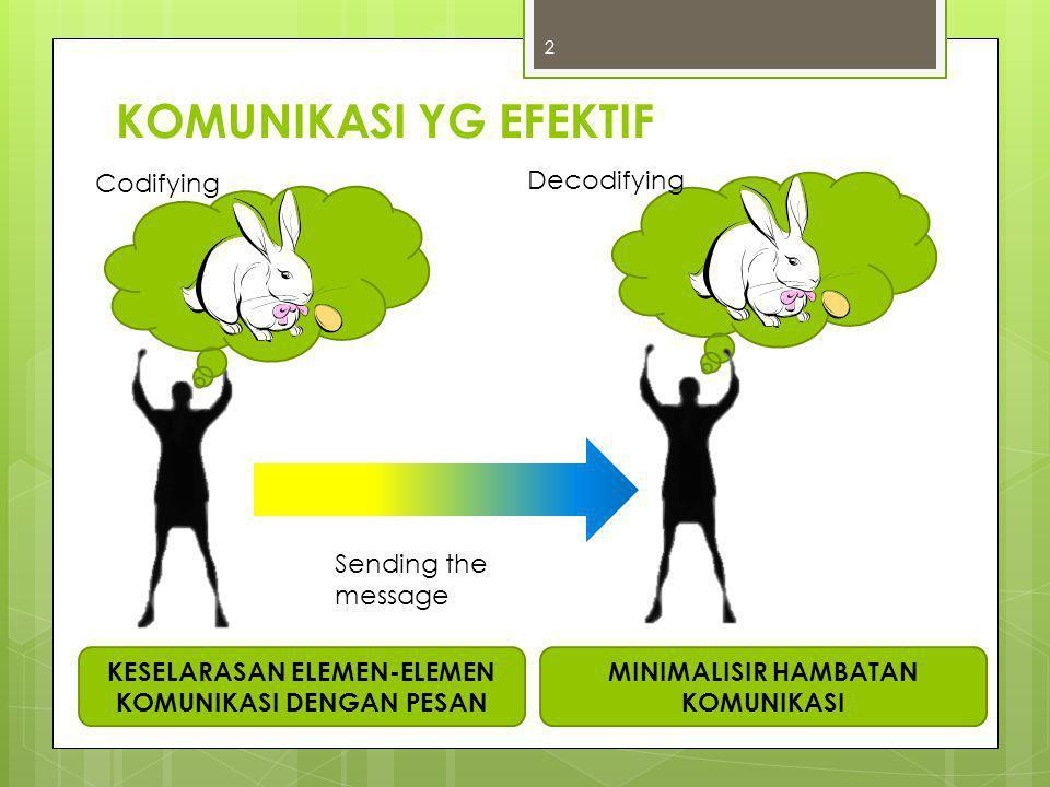 3 Codifying Decodifying Sending the message KOMUNIKASI YANG TIDAK EFEKTIF