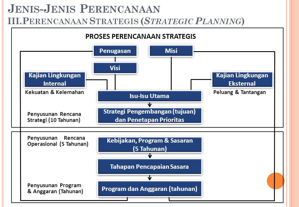 Penugasan Visi Misi Kajian Lingkungan Internal Kajian Lingkungan Eksternal Isu-Isu Utama Strategi Pengembangan (tujuan) dan Penetapan Prioritas Kebija