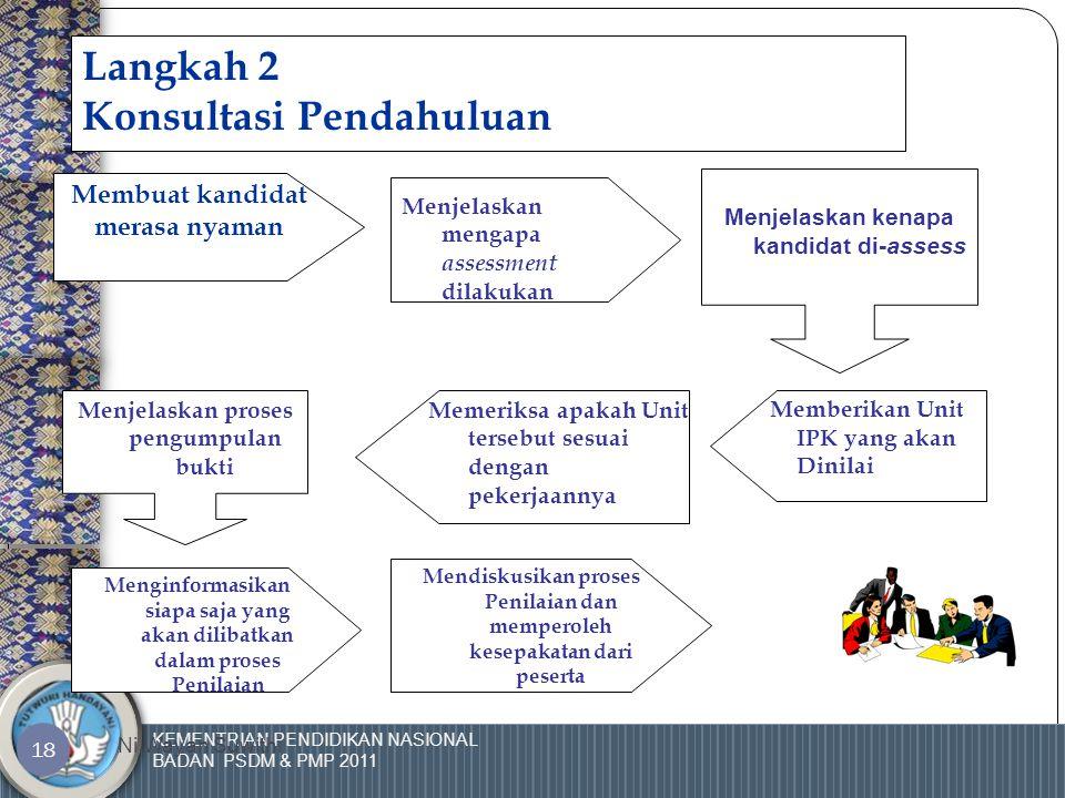 KEMENTRIAN PENDIDIKAN NASIONAL BADAN PSDM & PMP 2011 Ni Wayan Suwithi 17 Langkah I: Perencanaan & pengorganisasian  Apakah peserta dan pihak-pihak te