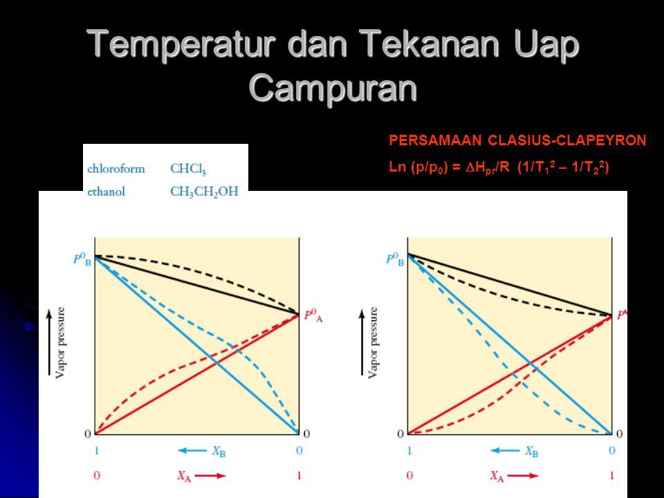 Temperatur dan Tekanan Uap Campuran PERSAMAAN CLASIUS-CLAPEYRON Ln (p/p 0 ) =  H pr /R (1/T 1 2 – 1/T 2 2 )