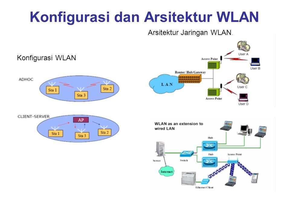 Konfigurasi dan Arsitektur WLAN Konfigurasi WLAN Arsitektur Jaringan WLAN