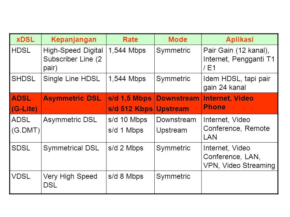 xDSLKepanjanganRateModeAplikasi HDSLHigh-Speed Digital Subscriber Line (2 pair) 1,544 MbpsSymmetricPair Gain (12 kanal), Internet, Pengganti T1 / E1 S