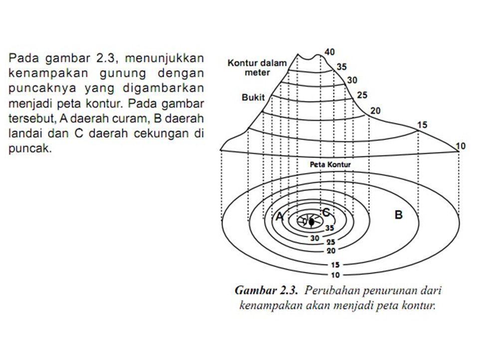 Digital Elevation Model (DEM) surface
