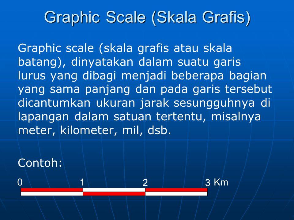 Mengubah Skala dari Skala Grafis ke Skala Angka Misal, jarak 0 ke 1 = jarak 1 ke 2 = jarak 2 ke 3 = 2,5 cm di peta menggambarkan jarak sesungguhnya 1 km di lapangan  2,5 cm : 1 km = 2,5 cm : 100.000 cm = 1 cm : 40.000 cm = 1 : 40.000.
