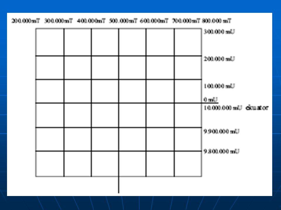 Sistem Koordinat  Sistem koordinat adalah sekumpulan aturan yang menentukan bagaimana koordinat-koordinat yang bersangkutan merepresentasikan titik-titik.