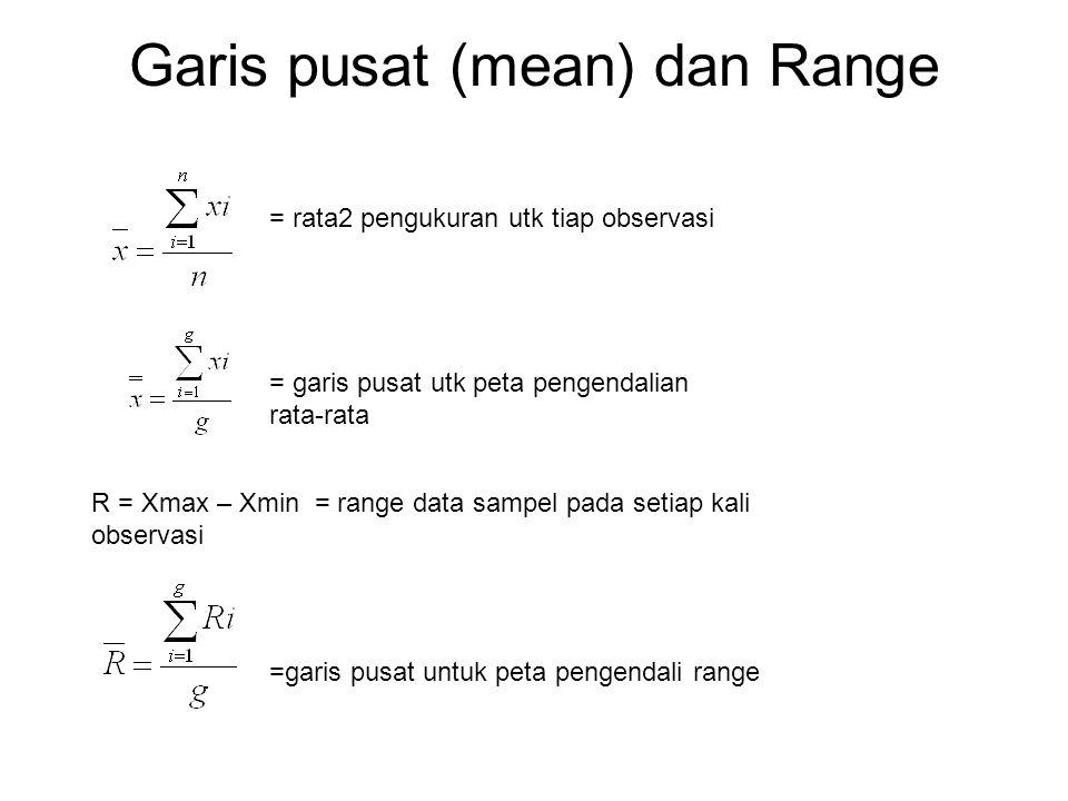 Garis pusat (mean) dan Range = rata2 pengukuran utk tiap observasi = garis pusat utk peta pengendalian rata-rata R = Xmax – Xmin = range data sampel p
