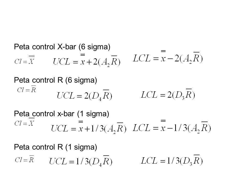 Peta control X-bar (6 sigma) Peta control R (6 sigma) Peta control x-bar (1 sigma) Peta control R (1 sigma)