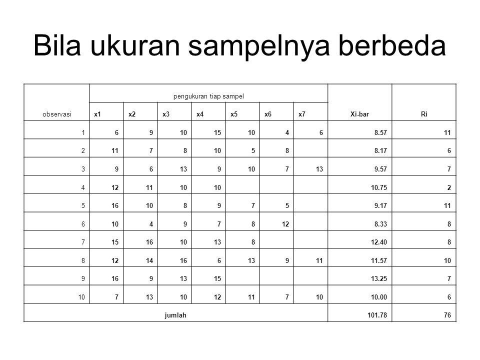 Bila ukuran sampelnya berbeda observasi pengukuran tiap sampel Xi-barRi x1x2x3x4x5x6x7 169101510468.5711 2 781058 8.176 396139107139.577 4121110 10.75