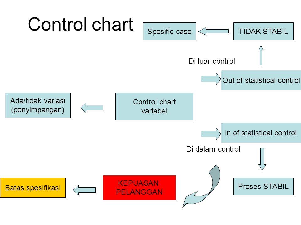 Control chart variabel Ada/tidak variasi (penyimpangan) Di luar control Di dalam control Out of statistical control in of statistical control Proses S