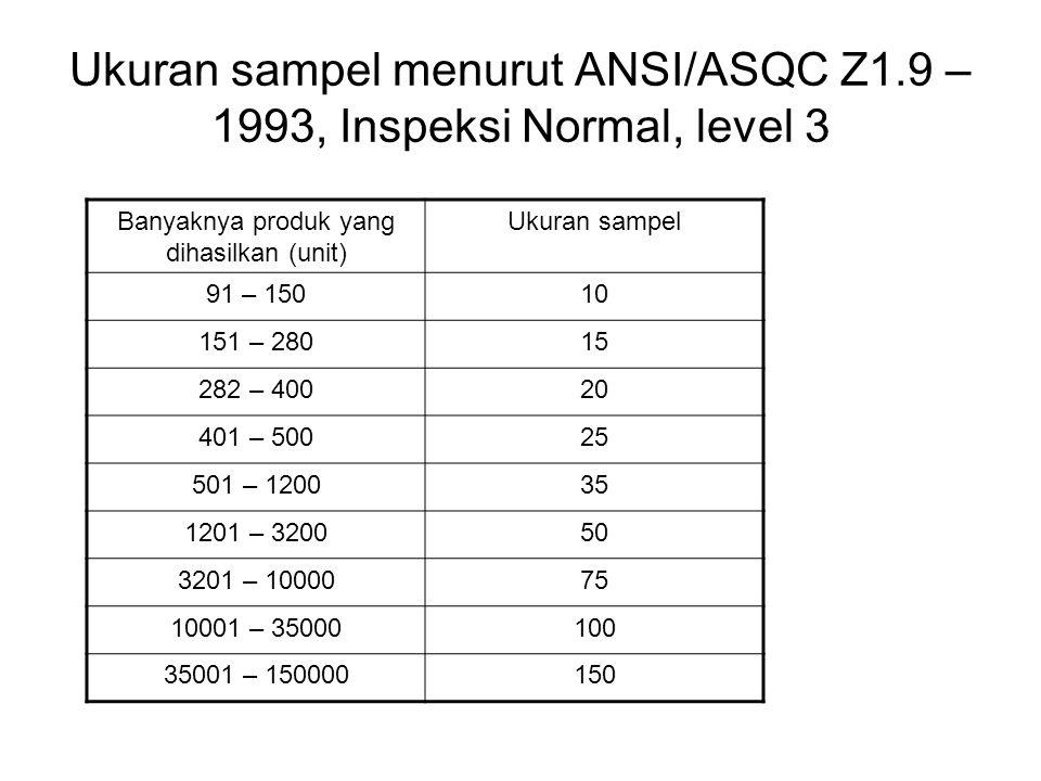 Ukuran sampel menurut ANSI/ASQC Z1.9 – 1993, Inspeksi Normal, level 3 Banyaknya produk yang dihasilkan (unit) Ukuran sampel 91 – 15010 151 – 28015 282