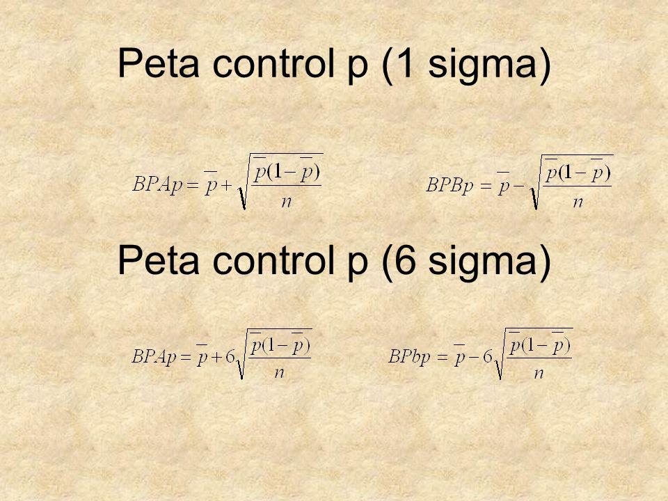 Peta control p (1 sigma) Peta control p (6 sigma)
