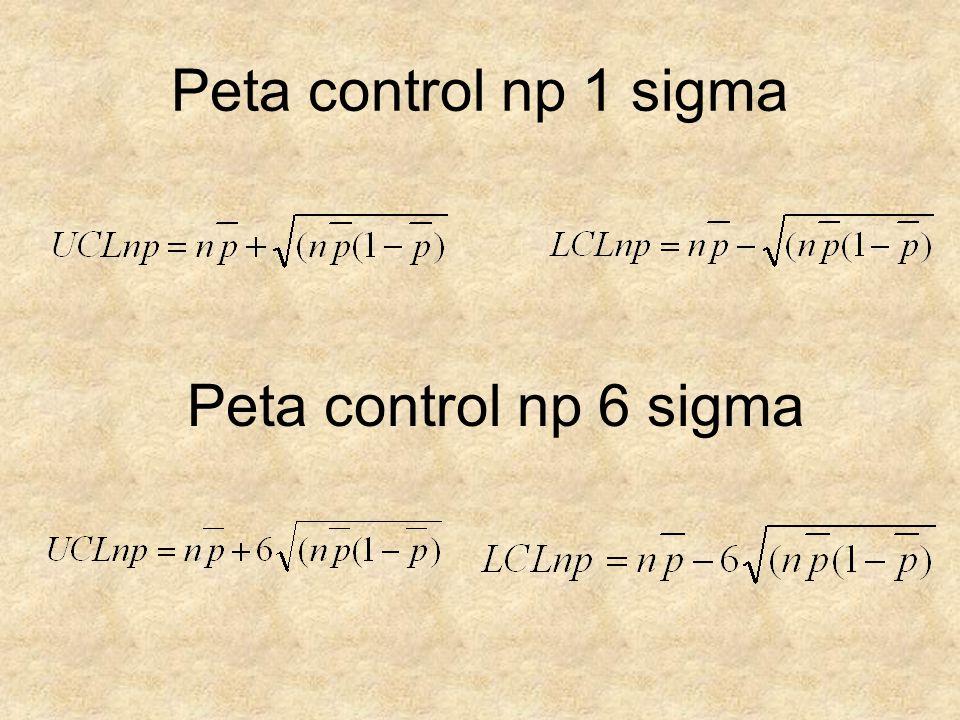 Peta control np 1 sigma Peta control np 6 sigma