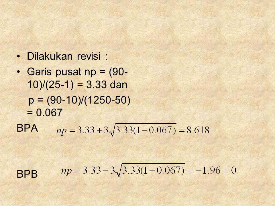 •Dilakukan revisi : •Garis pusat np = (90- 10)/(25-1) = 3.33 dan p = (90-10)/(1250-50) = 0.067 BPA BPB