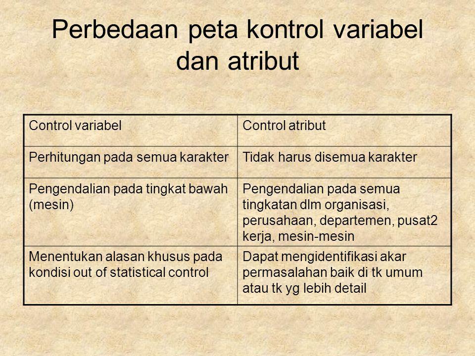 Perbedaan peta kontrol variabel dan atribut Control variabelControl atribut Perhitungan pada semua karakterTidak harus disemua karakter Pengendalian p