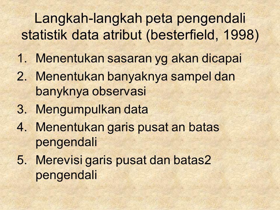 Langkah-langkah peta pengendali statistik data atribut (besterfield, 1998) 1.Menentukan sasaran yg akan dicapai 2.Menentukan banyaknya sampel dan bany