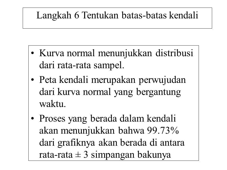 Langkah 6 Tentukan batas-batas kendali •Kurva normal menunjukkan distribusi dari rata-rata sampel. •Peta kendali merupakan perwujudan dari kurva norma