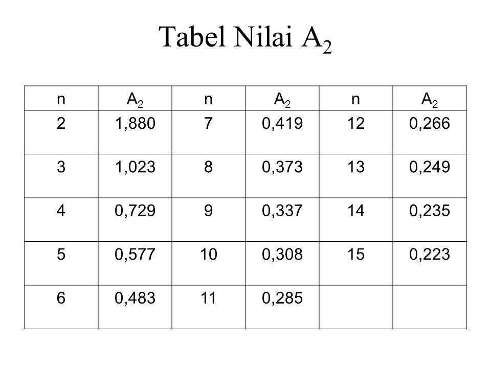 Tabel Nilai A 2 nA2A2 nA2A2 nA2A2 21,88070,419120,266 31,02380,373130,249 40,72990,337140,235 50,577100,308150,223 60,483110,285