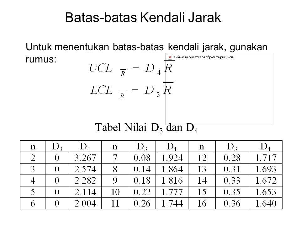 Tabel Nilai D 3 dan D 4 Batas-batas Kendali Jarak Untuk menentukan batas-batas kendali jarak, gunakan rumus: