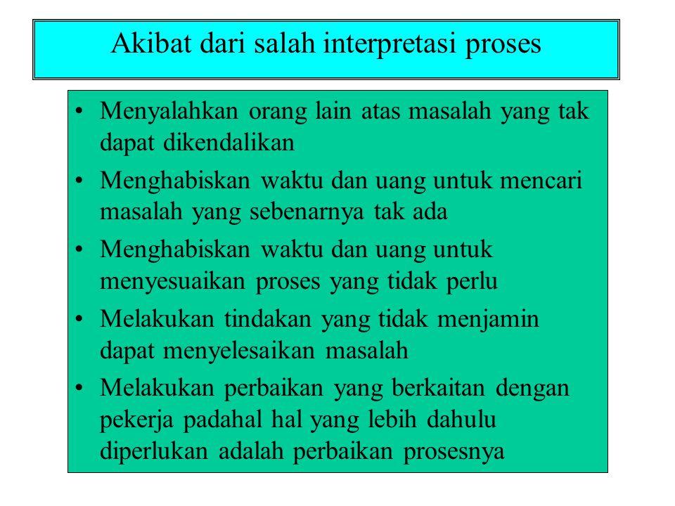 Akibat dari salah interpretasi proses •Menyalahkan orang lain atas masalah yang tak dapat dikendalikan •Menghabiskan waktu dan uang untuk mencari masa