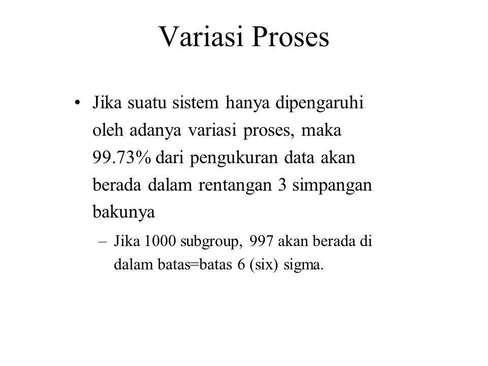 Variasi Proses •Jika suatu sistem hanya dipengaruhi oleh adanya variasi proses, maka 99.73% dari pengukuran data akan berada dalam rentangan 3 simpang