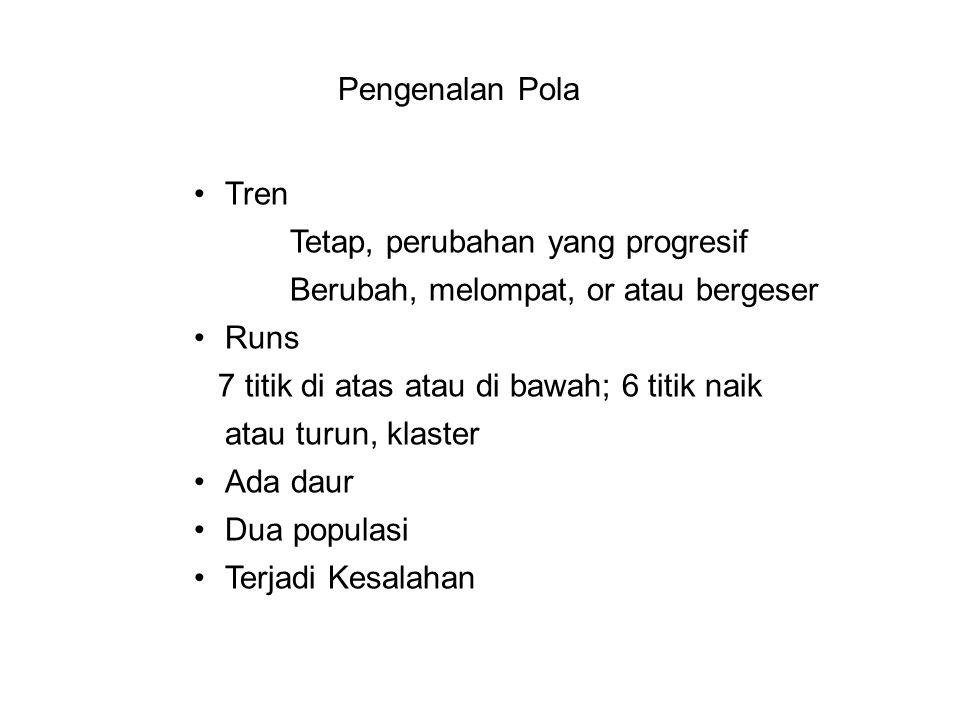 Pengenalan Pola •Tren Tetap, perubahan yang progresif Berubah, melompat, or atau bergeser •Runs 7 titik di atas atau di bawah; 6 titik naik atau turun