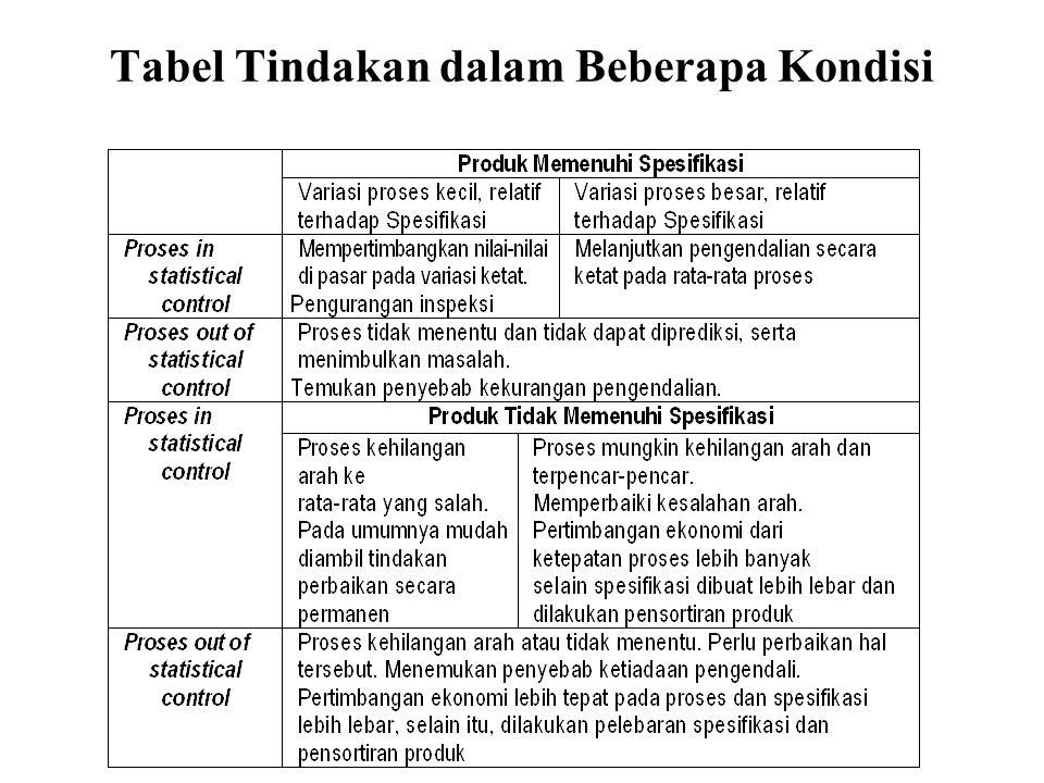 Tabel Tindakan dalam Beberapa Kondisi