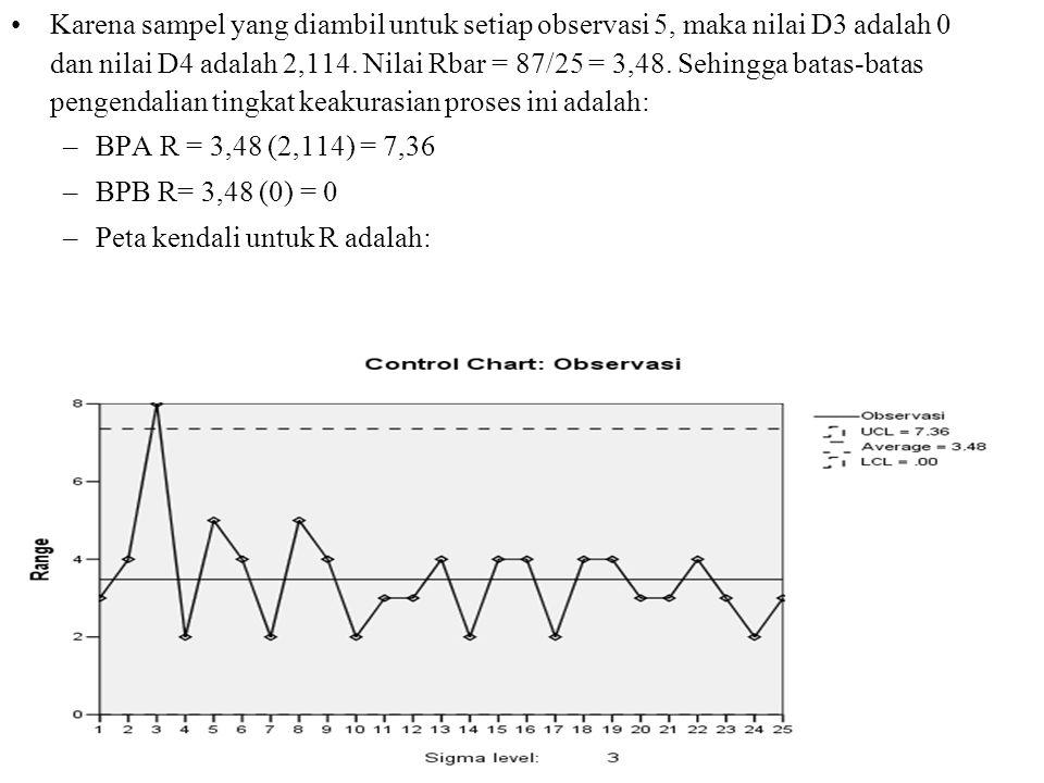 •Karena sampel yang diambil untuk setiap observasi 5, maka nilai D3 adalah 0 dan nilai D4 adalah 2,114. Nilai Rbar = 87/25 = 3,48. Sehingga batas-bata