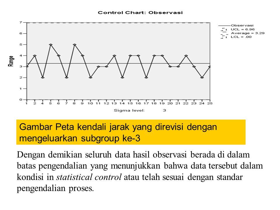 Dengan demikian seluruh data hasil observasi berada di dalam batas pengendalian yang menunjukkan bahwa data tersebut dalam kondisi in statistical cont