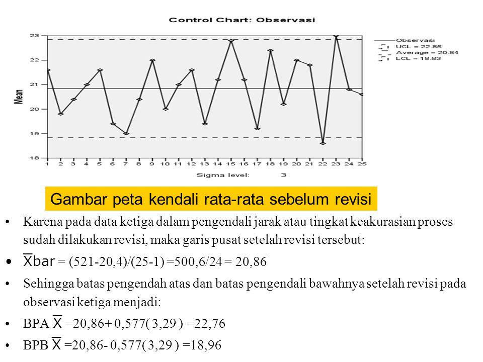 •Karena pada data ketiga dalam pengendali jarak atau tingkat keakurasian proses sudah dilakukan revisi, maka garis pusat setelah revisi tersebut: •ba