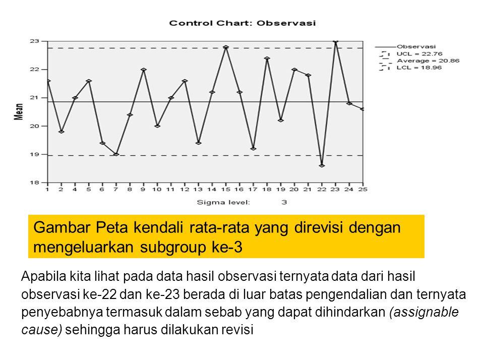 Apabila kita lihat pada data hasil observasi ternyata data dari hasil observasi ke-22 dan ke-23 berada di luar batas pengendalian dan ternyata penyeba