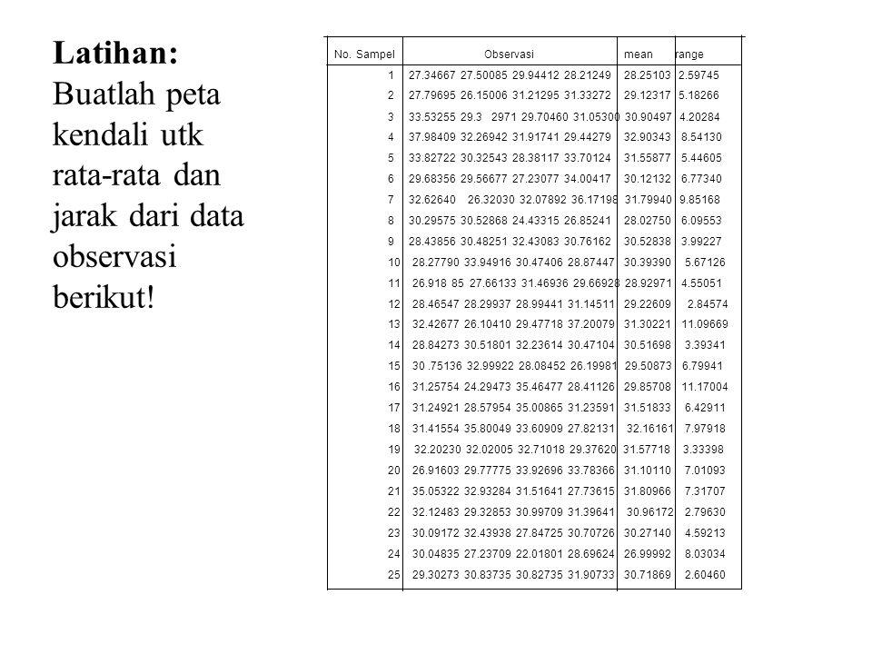 Latihan: Buatlah peta kendali utk rata-rata dan jarak dari data observasi berikut! No. Sampel Observasi mean range 1 27.34667 27.50085 29.94412 28.212