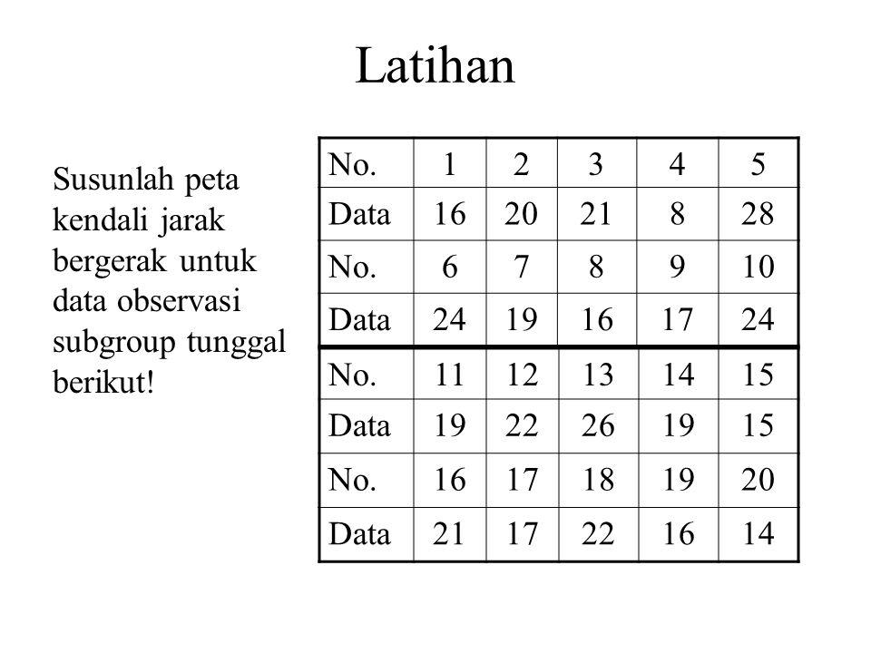 Latihan Susunlah peta kendali jarak bergerak untuk data observasi subgroup tunggal berikut! No.12345 Data162021828 No.678910 Data2419161724 No.1112131