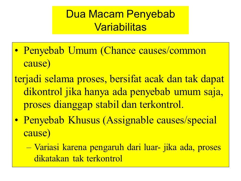 Dua Macam Penyebab Variabilitas •Penyebab Umum (Chance causes/common cause) terjadi selama proses, bersifat acak dan tak dapat dikontrol jika hanya ad