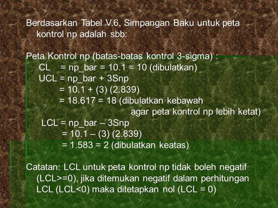 Berdasarkan Tabel V.6, Simpangan Baku untuk peta kontrol np adalah sbb: Peta Kontrol np (batas-batas kontrol 3-sigma) : CL = np_bar = 10.1 = 10 (dibulatkan) UCL = np_bar + 3Snp = 10.1 + (3) (2.839) = 18.617 = 18 (dibulatkan kebawah agar peta kontrol np lebih ketat) LCL = np_bar – 3Snp = 10.1 – (3) (2.839) = 1.583 = 2 (dibulatkan keatas) Catatan: LCL untuk peta kontrol np tidak boleh negatif (LCL>=0), jika ditemukan negatif dalam perhitungan LCL (LCL<0) maka ditetapkan nol (LCL = 0)