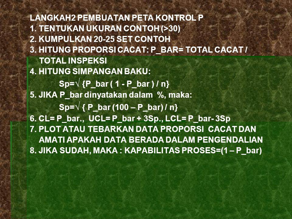 LANGKAH2 PEMBUATAN PETA KONTROL P 1.TENTUKAN UKURAN CONTOH (>30) 2.