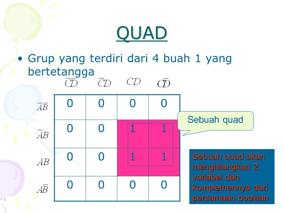 QUAD •Grup yang terdiri dari 4 buah 1 yang bertetangga 0000 0011 0011 0000 Sebuah quad Sebuah quad akan menghilangkan 2 variabel dan komplemennya dari