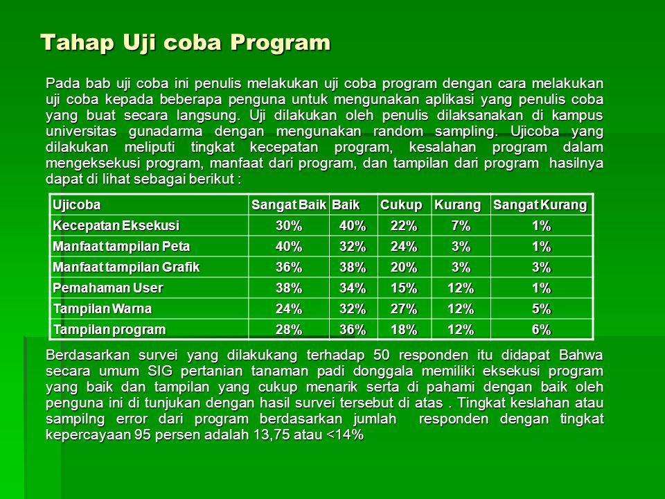 Tahap Uji coba Program Pada bab uji coba ini penulis melakukan uji coba program dengan cara melakukan uji coba kepada beberapa penguna untuk mengunaka