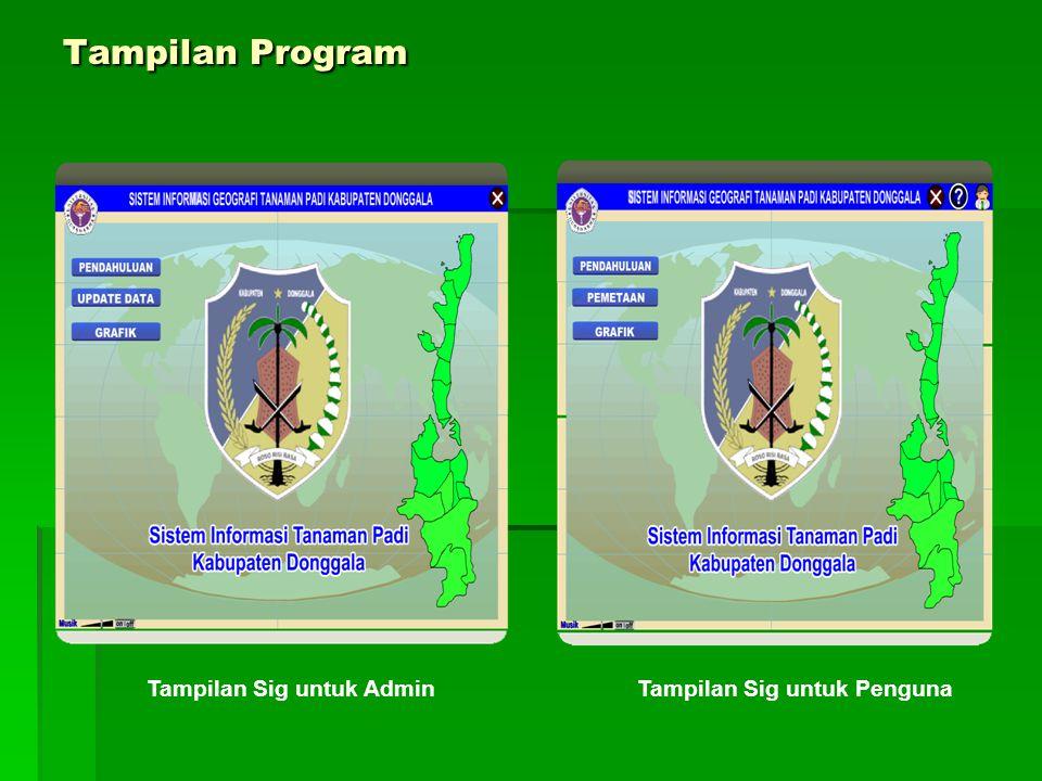 Tampilan Program Tampilan Sig untuk AdminTampilan Sig untuk Penguna