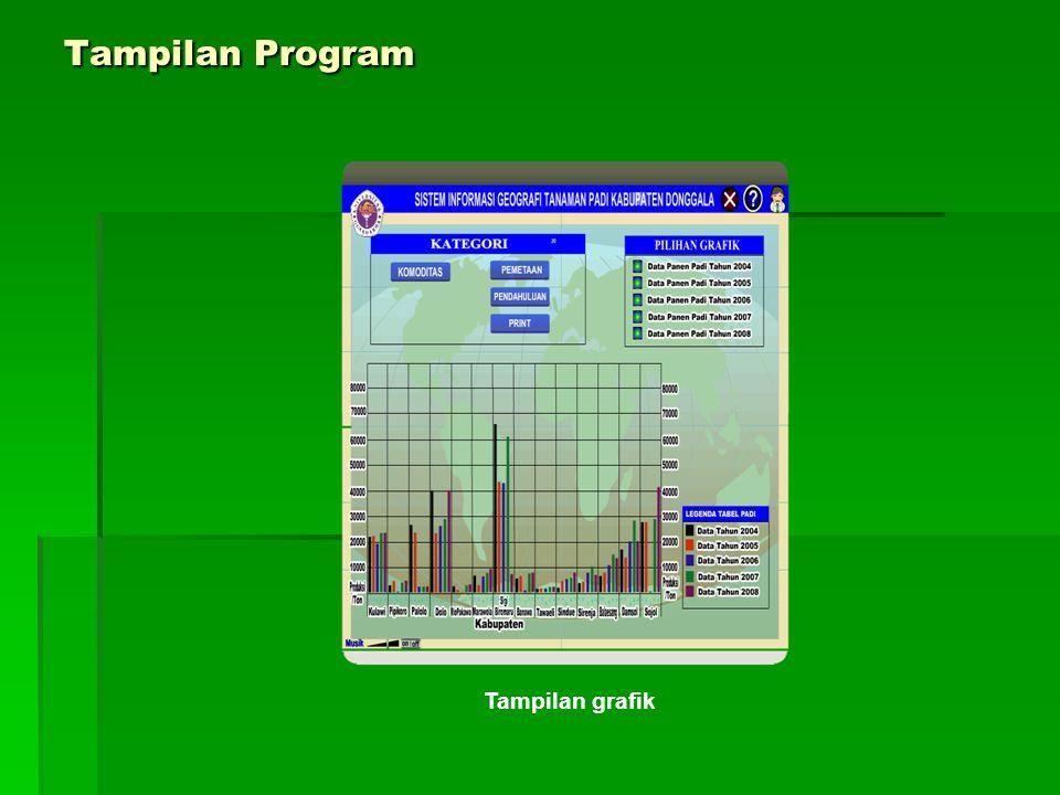 Tampilan Program Tampilan grafik