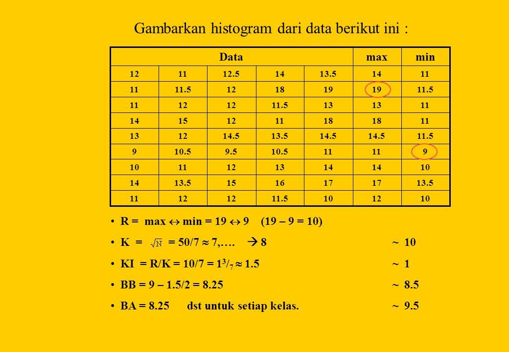 Gambarkan histogram dari data berikut ini : 10121011.512 11 13.517 161513.514 1014 13121110 911 10.59.510.59 11.514.5 13.514.51213 1118 11121514 1113