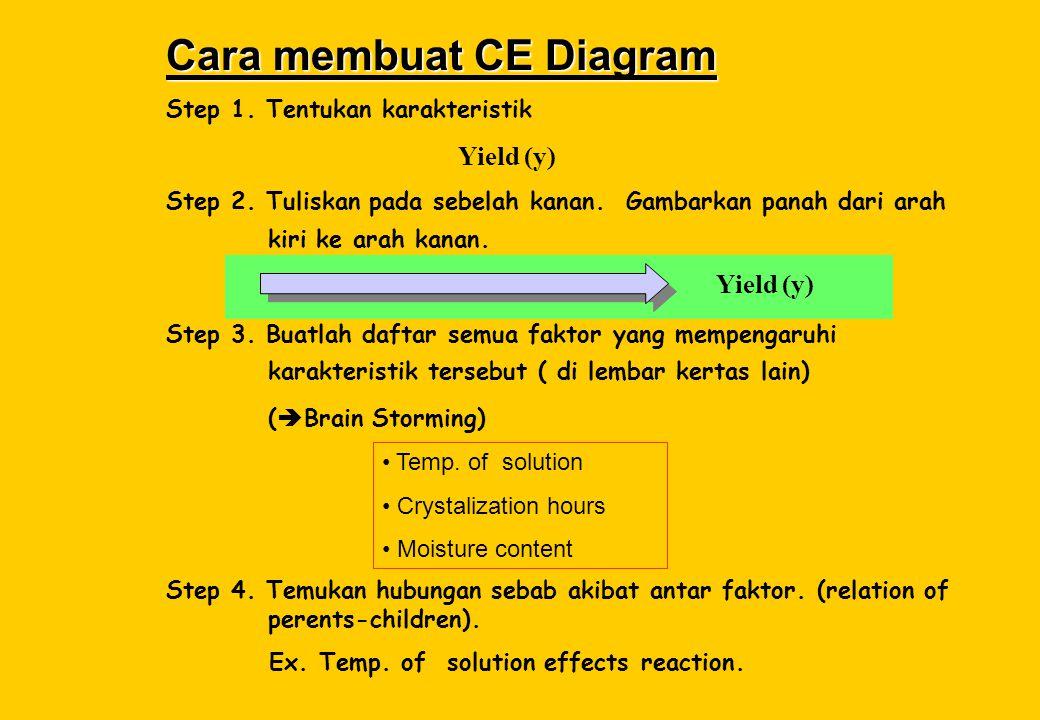 Cara membuat CE Diagram Step 1. Tentukan karakteristik Step 2. Tuliskan pada sebelah kanan. Gambarkan panah dari arah kiri ke arah kanan. Step 3. Buat