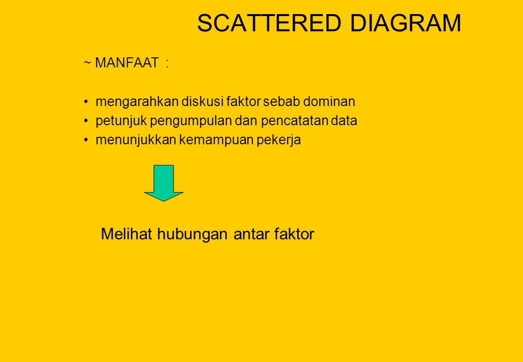 ~ MANFAAT : • mengarahkan diskusi faktor sebab dominan • petunjuk pengumpulan dan pencatatan data • menunjukkan kemampuan pekerja SCATTERED DIAGRAM Me