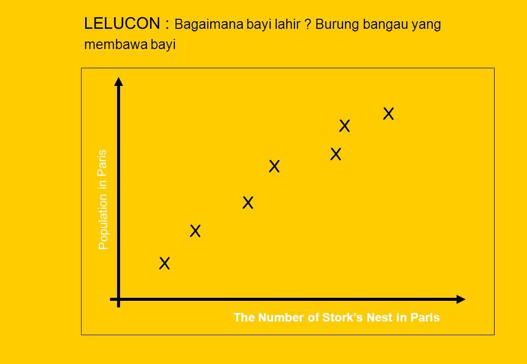 X X X X X X X Population in Paris The Number of Stork's Nest in Paris LELUCON : Bagaimana bayi lahir ? Burung bangau yang membawa bayi